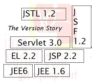 Story of JEE,J2EE,Servlet,JSF, EL,JSTL,JSF Versions