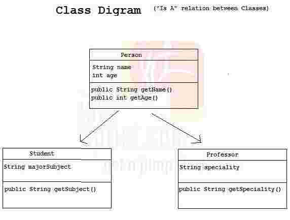 Object Oriented Programming - Article on object composition, object-modeling technique, object oriented database, information hiding, systems design, object model patterns, component object model diagram, polymorphism in object-oriented programming, object oriented class, object oriented development, object-oriented programming, object oriented architecture, object oriented model, structured systems analysis and design method, conceptual model, object oriented concept, object oriented explanation, object oriented language, object oriented design, software design, object oriented description, object-oriented modeling, object-oriented analysis and design, object relationship diagram, service oriented diagram, object oriented technology, component-based software engineering, object oriented flow chart, object oriented method, object oriented program, multiple inheritance, object oriented software, object oriented code,